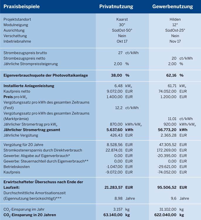 Praxisrechnung Energie Agentur NRW